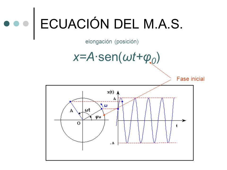 ECUACIÓN DEL M.A.S. x=A·sen(ωt+φ 0 )
