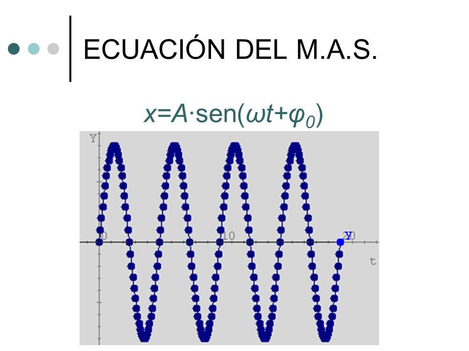 VELOCIDAD DEL M.A.S. v=Aω·cos(ωt+φ 0 )