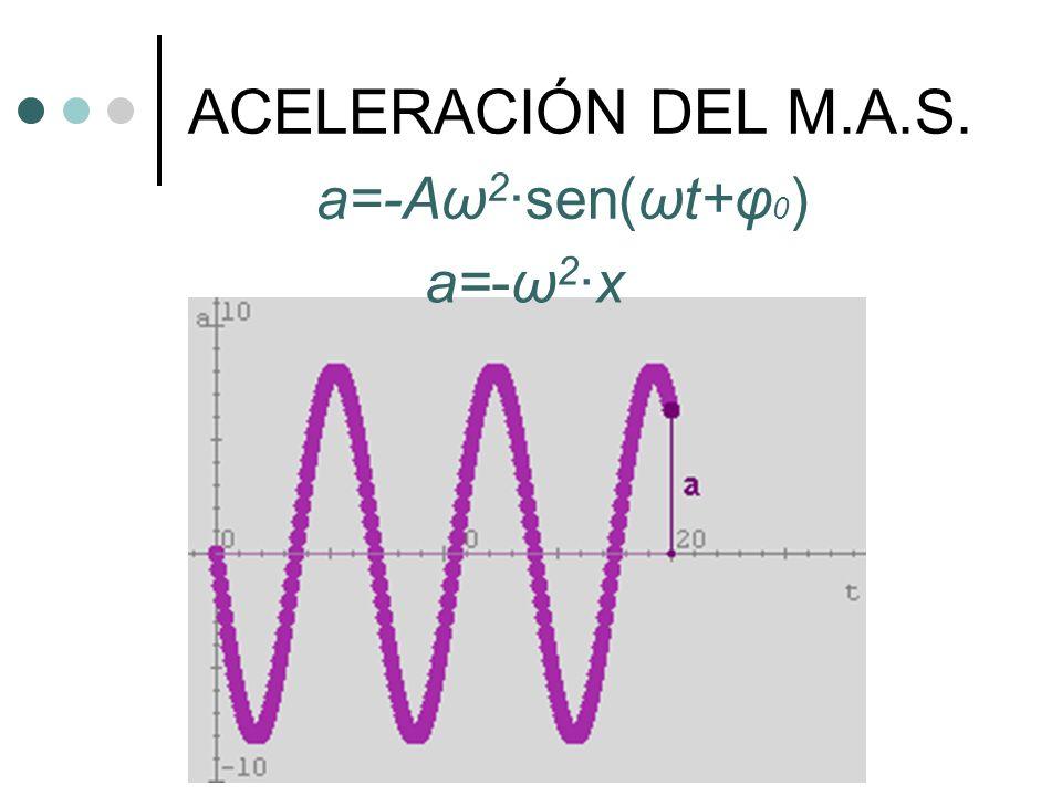 ACELERACIÓN DEL M.A.S. a=-Aω 2 ·sen(ωt+φ 0 ) a=-ω 2 ·x