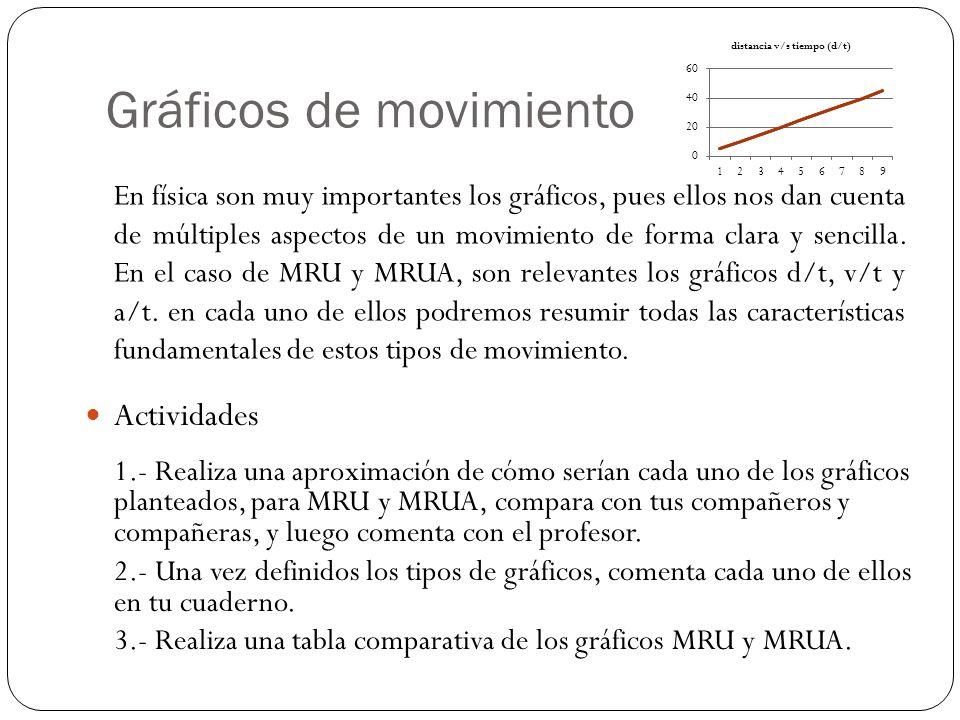 Gráficos de movimiento Actividades En física son muy importantes los gráficos, pues ellos nos dan cuenta de múltiples aspectos de un movimiento de forma clara y sencilla.