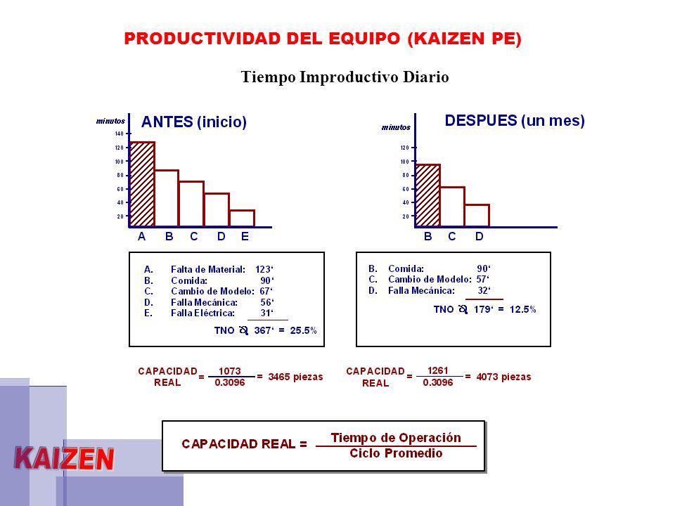 PRODUCTIVIDAD DEL EQUIPO (KAIZEN PE) Tiempo Improductivo Diario