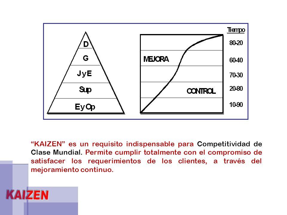KAIZEN es un requisito indispensable para Competitividad de Clase Mundial. Permite cumplir totalmente con el compromiso de satisfacer los requerimient