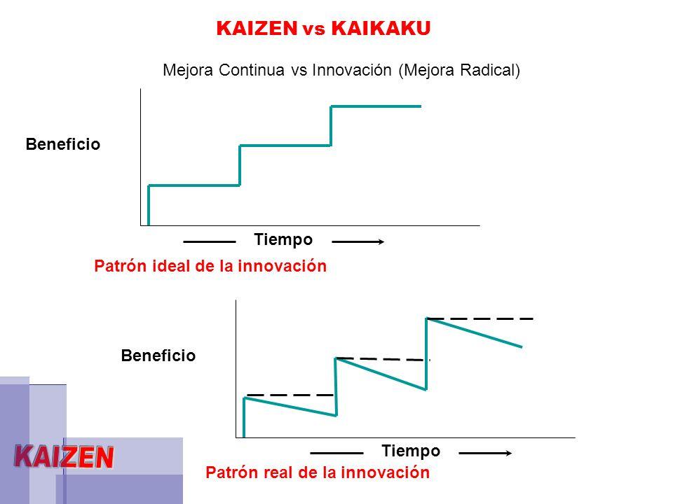 Beneficio Innovación Tiempo Nuevo estándar Innovación Nuevo estándar KAIZEN Innovación Lo que en realidad es Lo que debería ser (estándar) Control Lo que en realidad es Tiempo Lo que debería ser (estándar) Control La Innovación sola Innovación más KAIZEN MEJORA CONTINUA vs INNOVACIÓN