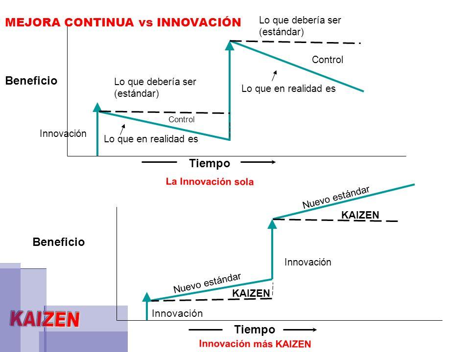 Beneficio Innovación Tiempo Nuevo estándar Innovación Nuevo estándar KAIZEN Innovación Lo que en realidad es Lo que debería ser (estándar) Control Lo