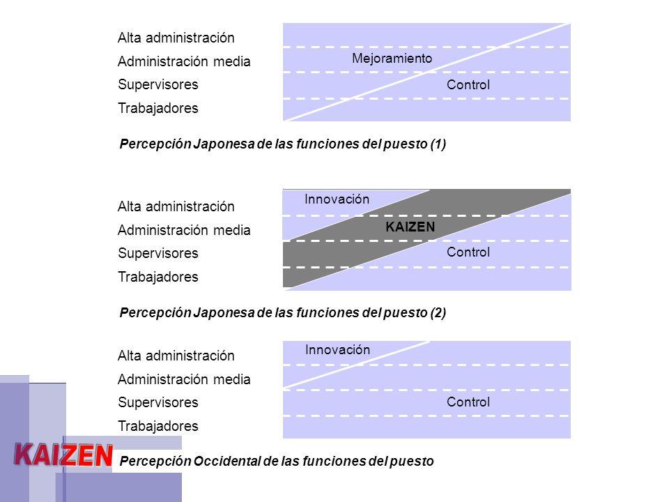 Alta administración Administración media Supervisores Trabajadores Percepción Japonesa de las funciones del puesto (1) Mejoramiento Control Alta admin