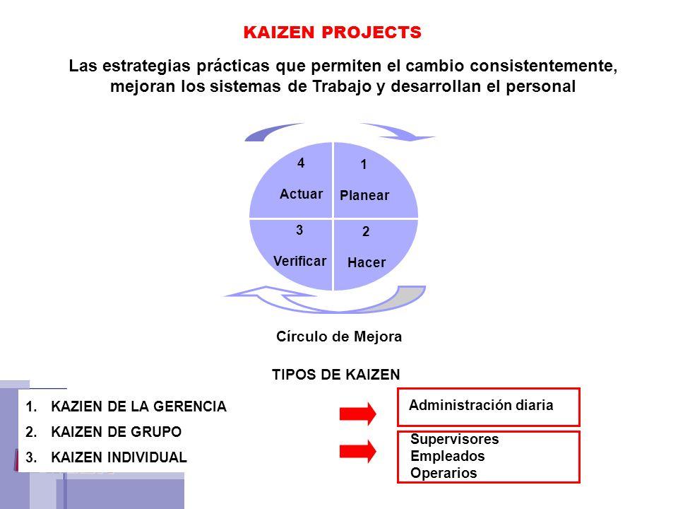KAIZEN PROJECTS Las estrategias prácticas que permiten el cambio consistentemente, mejoran los sistemas de Trabajo y desarrollan el personal 4 Actuar