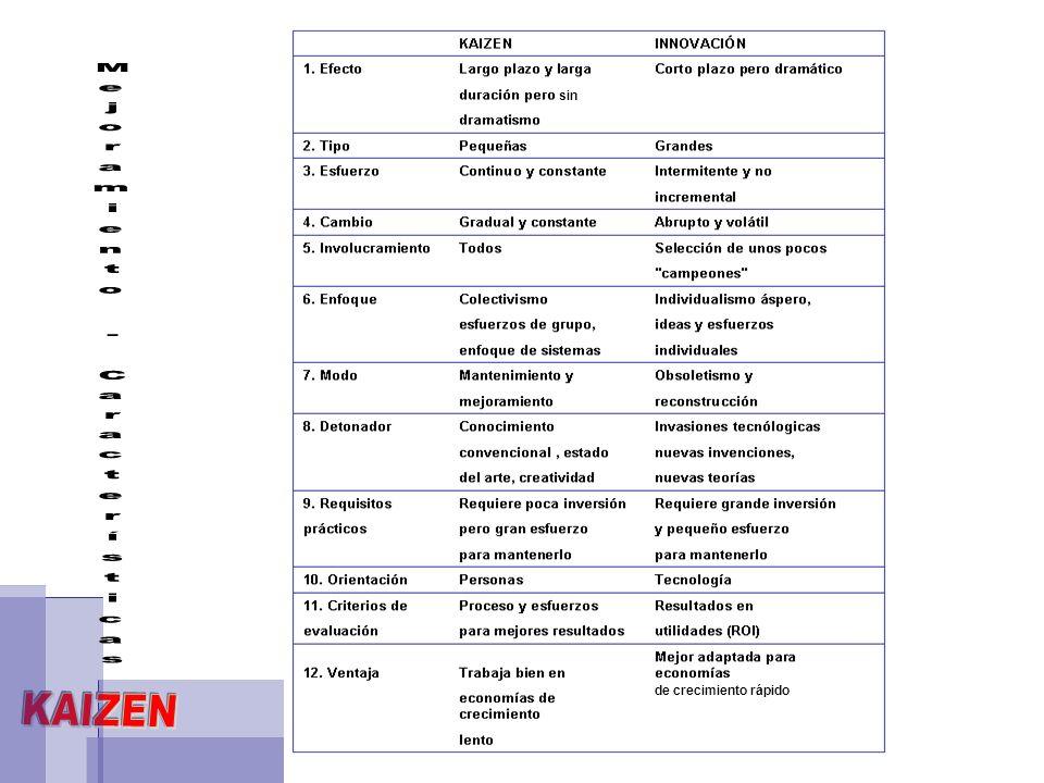 KAIZEN WIP & LEAD TIME KAIZEN DE LA GERENCIA Administracion Diaria WIP = Work in Process (trabajo en proceso) Lead Time = Tiempo promedio de manufactura (servicio) STD.