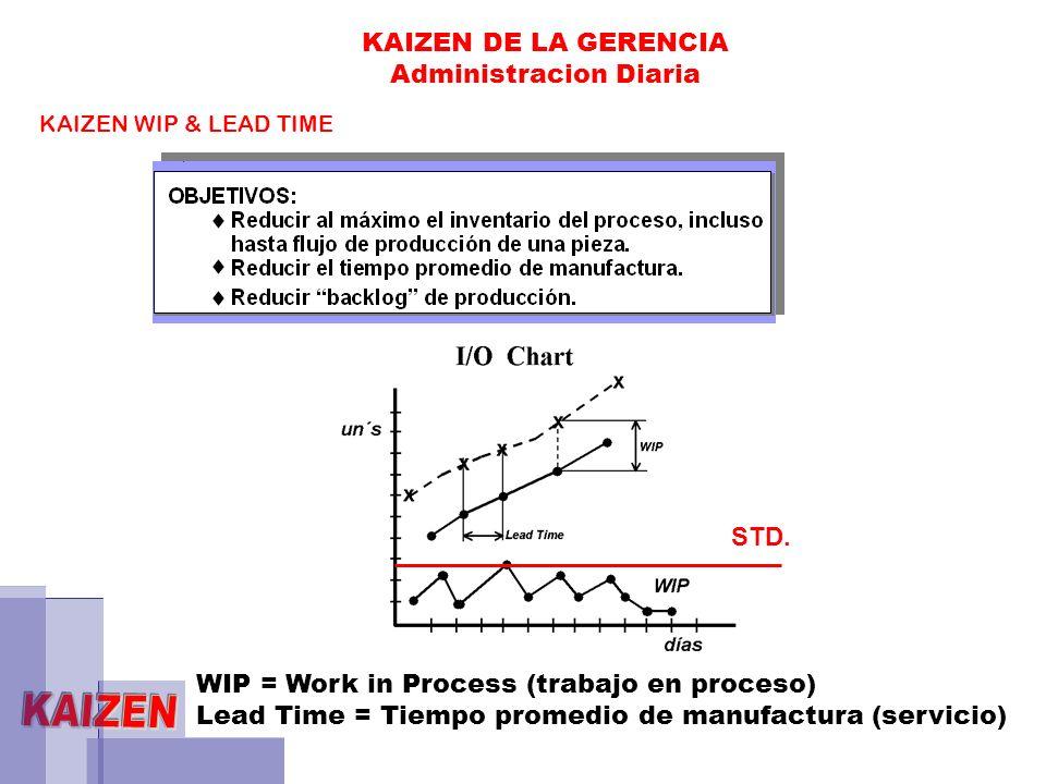 KAIZEN WIP & LEAD TIME KAIZEN DE LA GERENCIA Administracion Diaria WIP = Work in Process (trabajo en proceso) Lead Time = Tiempo promedio de manufactu