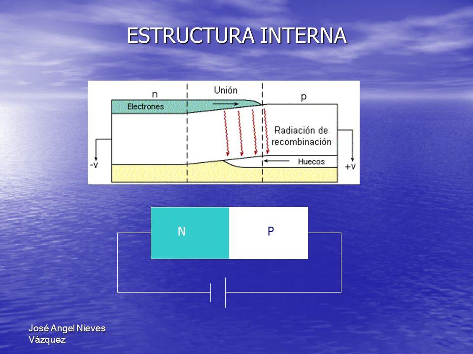 José Angel Nieves Vázquez ESTRUCTURA INTERNA Ev Ec Tipo N Tipo P Huecos Electrones Región activa Al inyectar electrones en la banda de conducción y huecos en la banda de valencia, es posible crear una inversión de población.