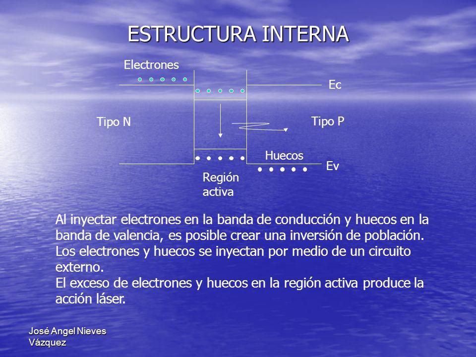 José Angel Nieves Vázquez ESTRUCTURA INTERNA Ev Ec Tipo N Tipo P Huecos Electrones Región activa Al inyectar electrones en la banda de conducción y hu
