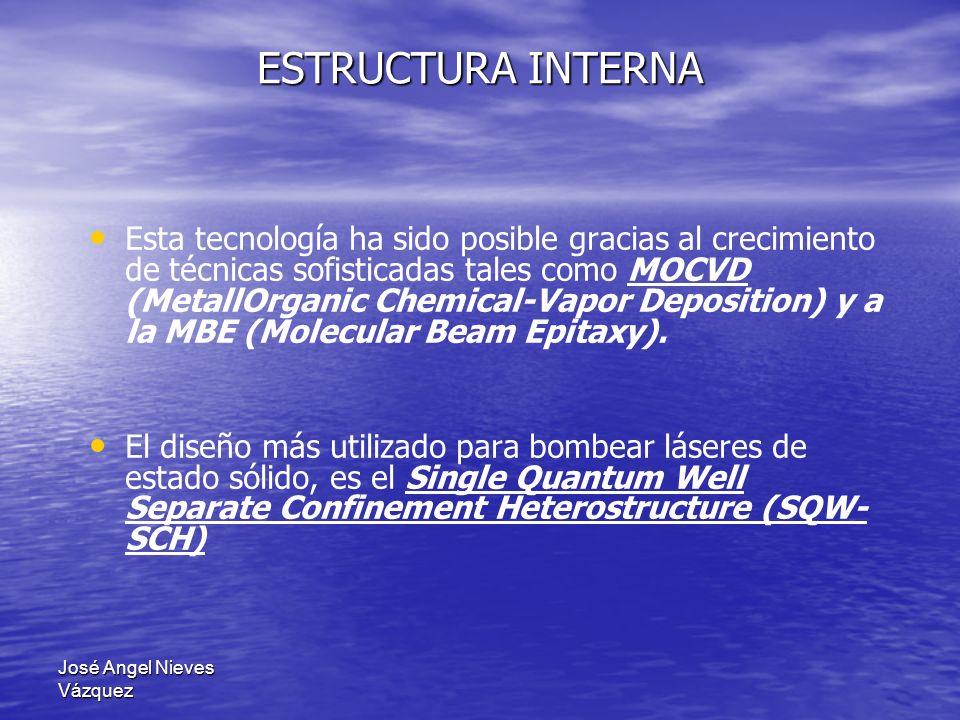 José Angel Nieves Vázquez ESTRUCTURA INTERNA La Figura muestra la estructura básica de un láser de diodo.