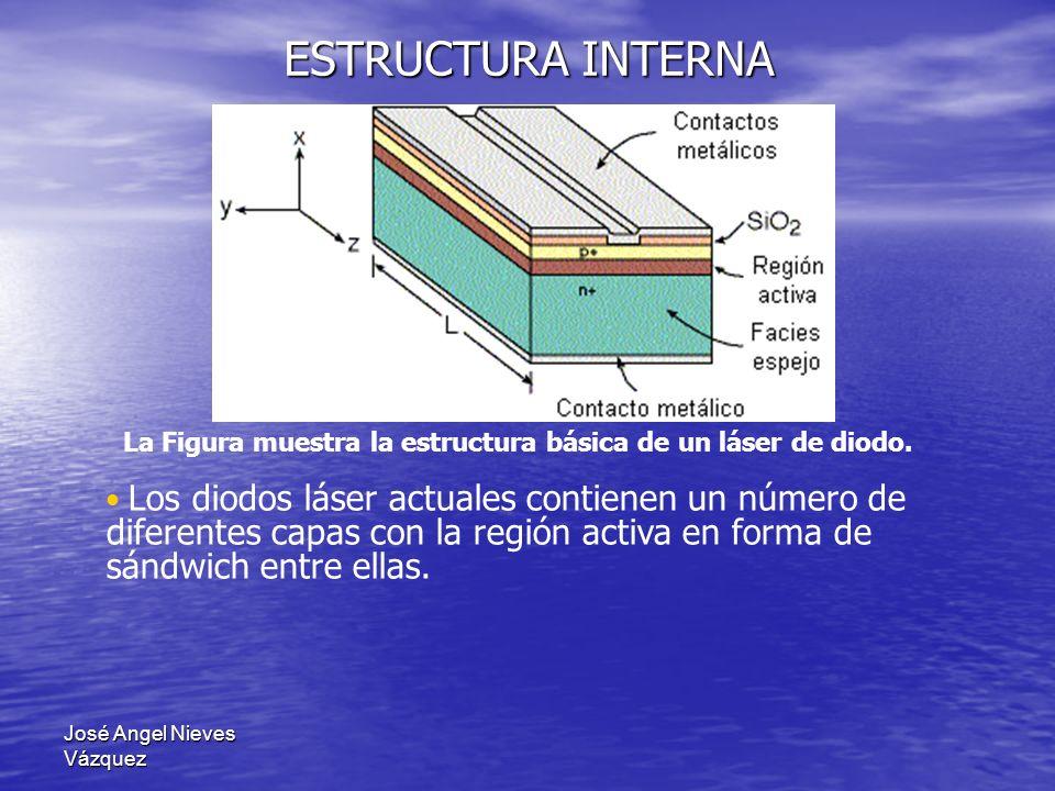 José Angel Nieves Vázquez ESTRUCTURA INTERNA La Figura muestra la estructura básica de un láser de diodo. Los diodos láser actuales contienen un númer