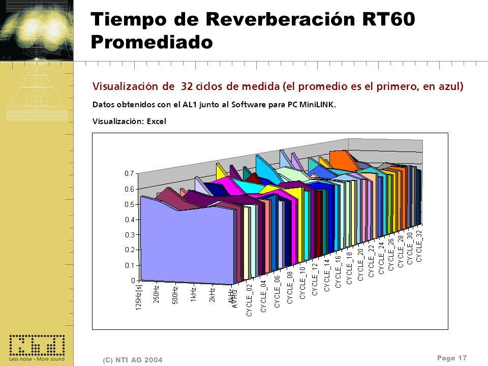 Page 17 (C) NTI AG 2004 Tiempo de Reverberación RT60 Promediado Visualización de 32 ciclos de medida (el promedio es el primero, en azul) Datos obteni