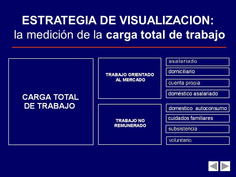 ESTRATEGIA DE VISUALIZACION : LA CONSIDERACIÓN DEL TIEMPO DEDICADO AL TRABAJO Expresión de un contrato implícito