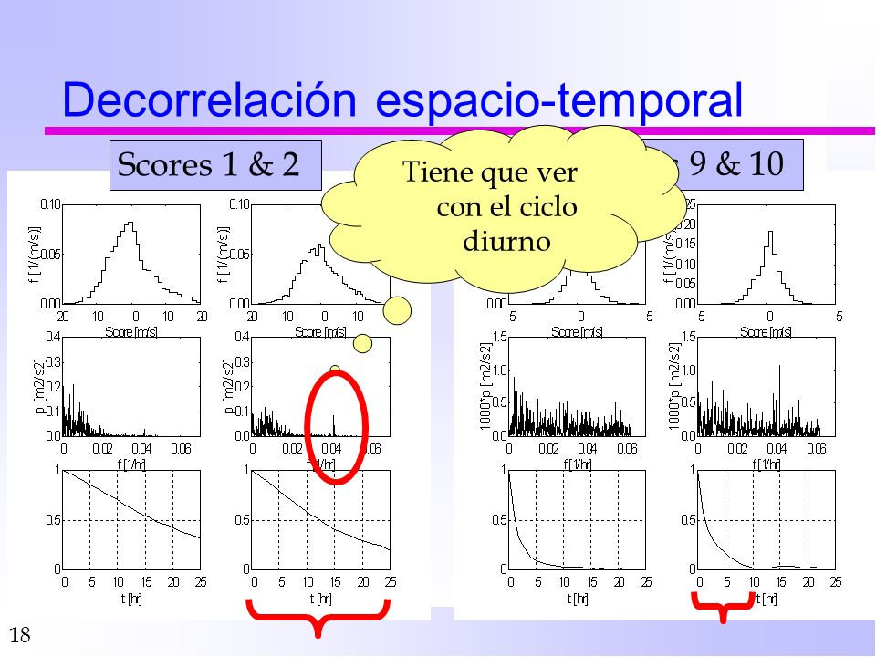 18 Decorrelación espacio-temporal Scores 1 & 2 Scores 9 & 10 Tiene que ver con el ciclo diurno