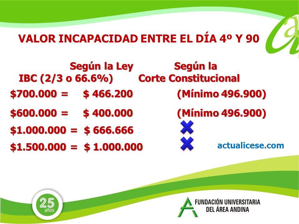 Según la Ley Según la IBC(2/3 o 66.6%) Corte Constitucional IBC(2/3 o 66.6%) Corte Constitucional $700.000 = $ 466.200 (Mínimo 496.900) $600.000 = $ 400.000 (Mínimo 496.900) $1.000.000 = $ 666.666 $1.500.000 = $ 1.000.000 VALOR INCAPACIDAD ENTRE EL DÍA 4º Y 90 actualicese.com