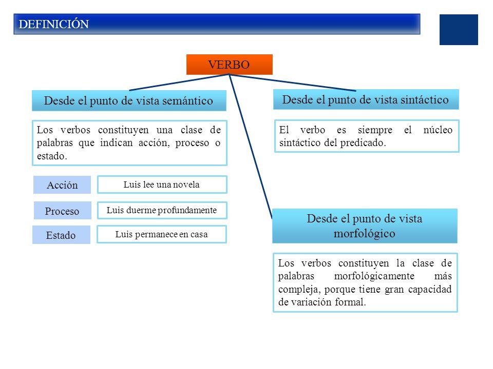 DEFINICIÓN VERBO Desde el punto de vista semántico Desde el punto de vista sintáctico Los verbos constituyen una clase de palabras que indican acción, proceso o estado.