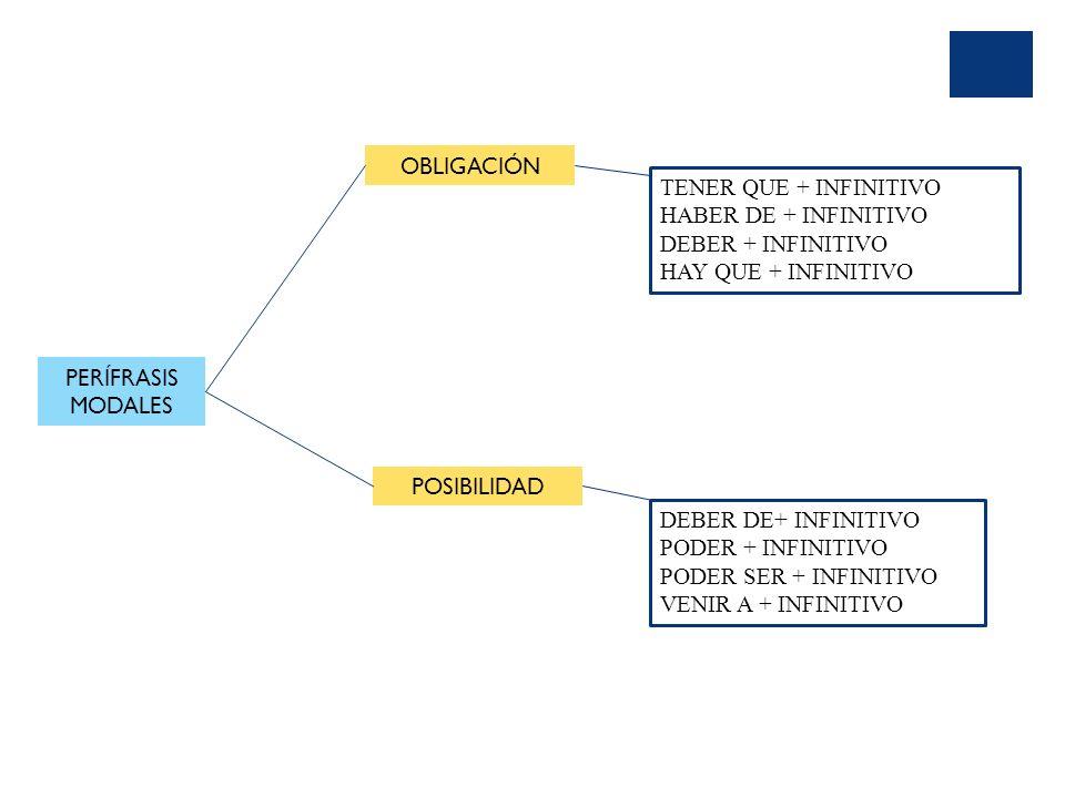 PERÍFRASIS MODALES OBLIGACIÓN TENER QUE + INFINITIVO HABER DE + INFINITIVO DEBER + INFINITIVO HAY QUE + INFINITIVO POSIBILIDAD DEBER DE+ INFINITIVO PODER + INFINITIVO PODER SER + INFINITIVO VENIR A + INFINITIVO