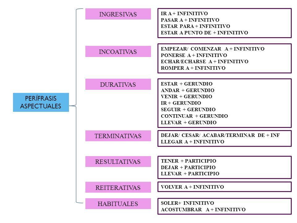 PERÍFRASIS ASPECTUALES INGRESIVAS INCOATIVAS DURATIVAS TERMINATIVAS RESULTATIVAS REITERATIVAS HABITUALES IR A + INFINITIVO PASAR A + INFINITIVO ESTAR PARA + INFINITIVO ESTAR A PUNTO DE + INFINITIVO EMPEZAR/ COMENZAR A + INFINITIVO PONERSE A + INFINITIVO ECHAR/ECHARSE A + INFINITIVO ROMPER A + INFINITIVO ESTAR + GERUNDIO ANDAR + GERUNDIO VENIR + GERUNDIO IR + GERUNDIO SEGUIR + GERUNDIO CONTINUAR + GERUNDIO LLEVAR + GERUNDIO DEJAR/ CESAR/ ACABAR/TERMINAR DE + INF LLEGAR A + INFINITIVO TENER + PARTICIPIO DEJAR + PARTICIPIO LLEVAR + PARTICIPIO VOLVER A + INFINITIVO SOLER+ INFINITIVO ACOSTUMBRAR A + INFINITIVO