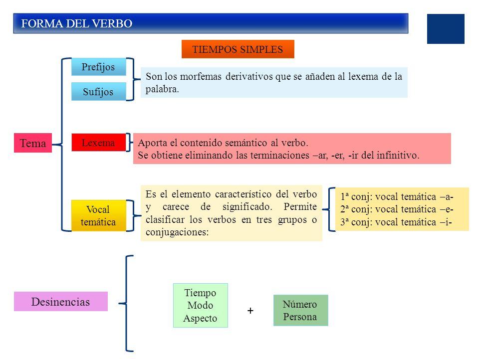 FORMA DEL VERBO Prefijos Lexema Sufijos Vocal temática Tema Son los morfemas derivativos que se añaden al lexema de la palabra.