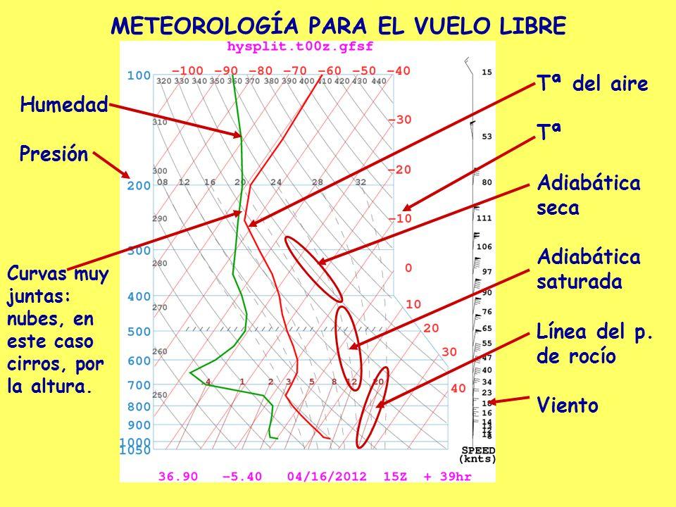 METEOROLOGÍA PARA EL VUELO LIBRE Humedad Presión Tª del aire Tª Adiabática seca Adiabática saturada Línea del p. de rocío Viento Curvas muy juntas: nu