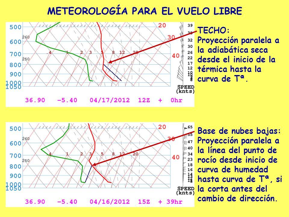 METEOROLOGÍA PARA EL VUELO LIBRE TECHO: Proyección paralela a la adiabática seca desde el inicio de la térmica hasta la curva de Tª. Base de nubes baj
