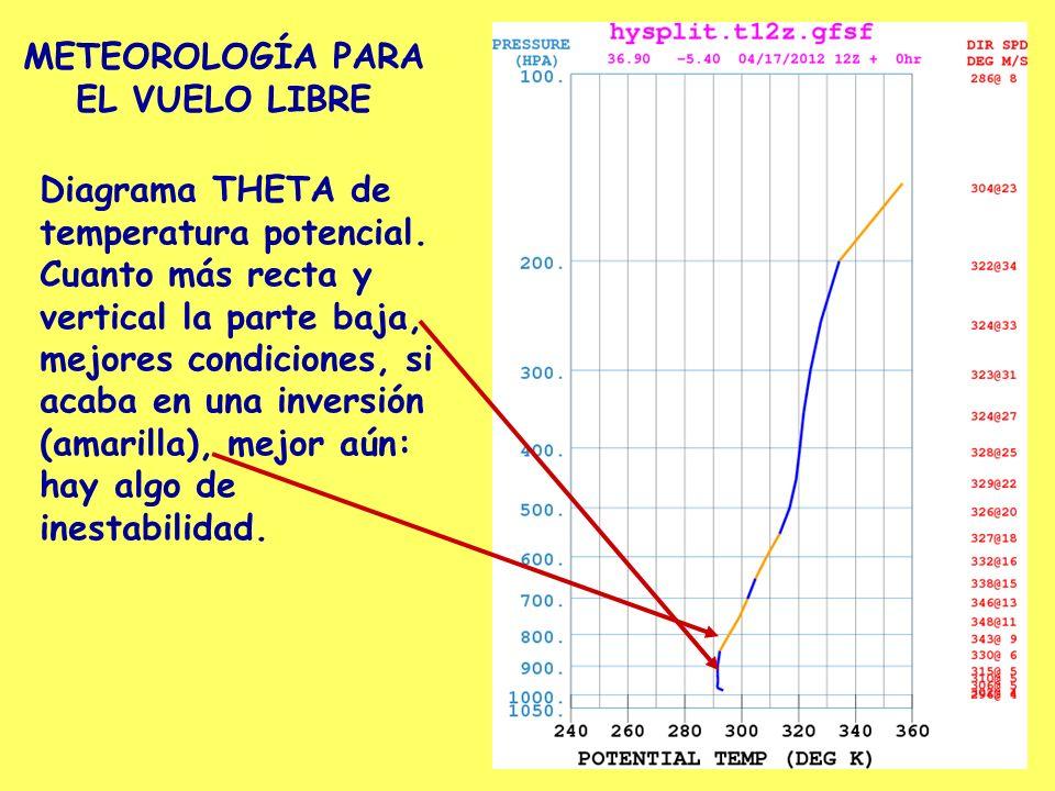 METEOROLOGÍA PARA EL VUELO LIBRE Diagrama THETA de temperatura potencial. Cuanto más recta y vertical la parte baja, mejores condiciones, si acaba en