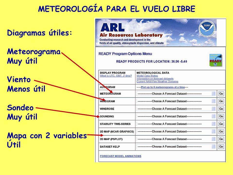 METEOROLOGÍA PARA EL VUELO LIBRE Diagramas útiles: Meteorograma Muy útil Viento Menos útil Sondeo Muy útil Mapa con 2 variables Útil