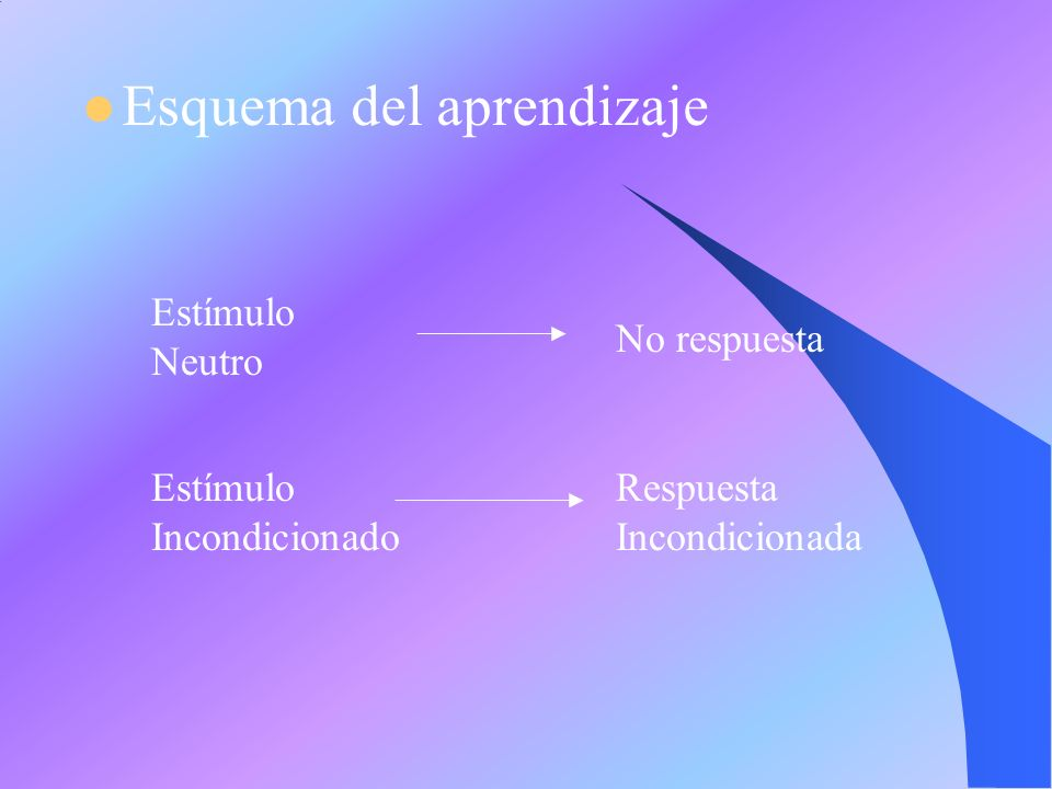 Esquema del aprendizaje Estímulo Neutro No respuesta Estímulo Incondicionado Respuesta Incondicionada