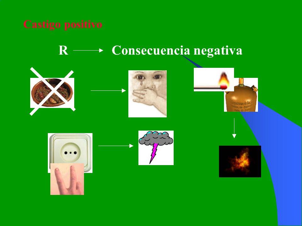 Castigo positivo R Consecuencia negativa