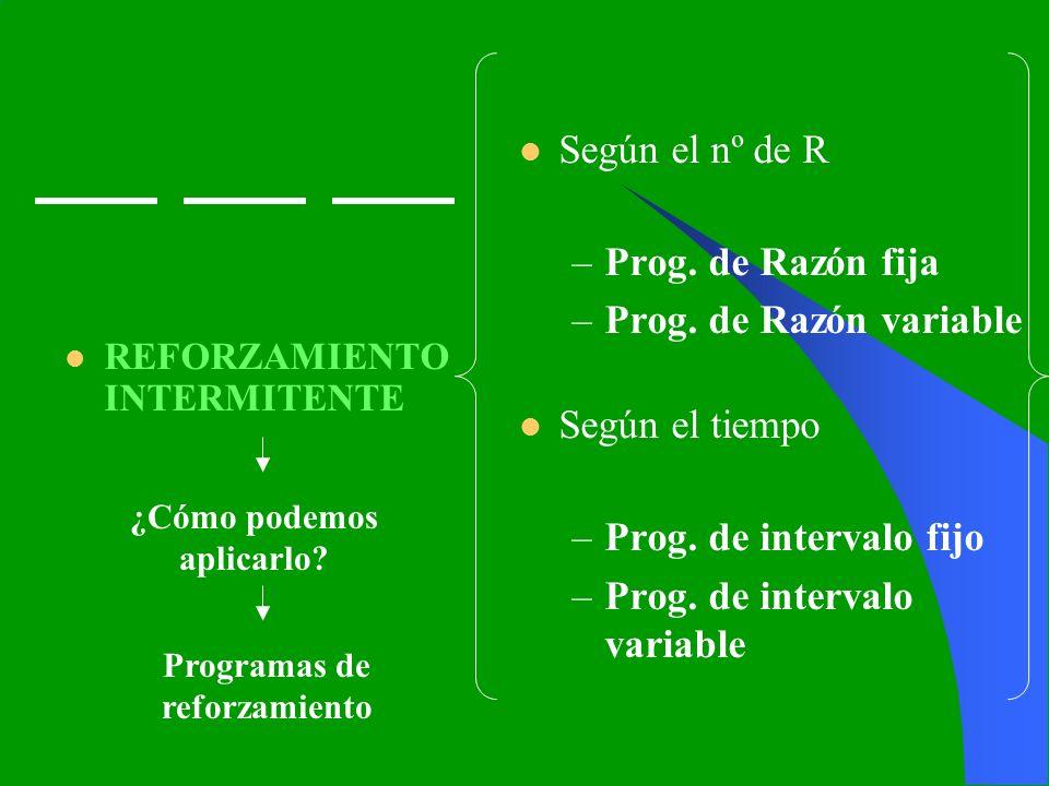 REFORZAMIENTO INTERMITENTE Según el nº de R –Prog. de Razón fija –Prog. de Razón variable Según el tiempo –Prog. de intervalo fijo –Prog. de intervalo
