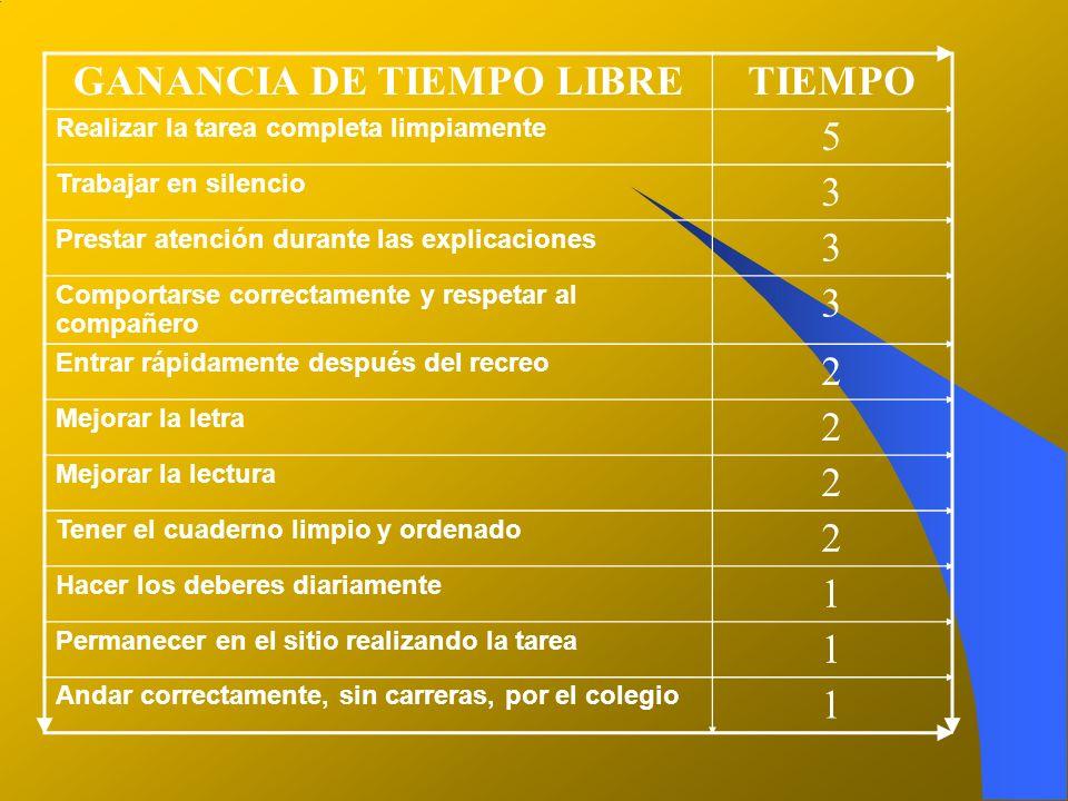 GANANCIA DE TIEMPO LIBRETIEMPO Realizar la tarea completa limpiamente 5 Trabajar en silencio 3 Prestar atención durante las explicaciones 3 Comportars