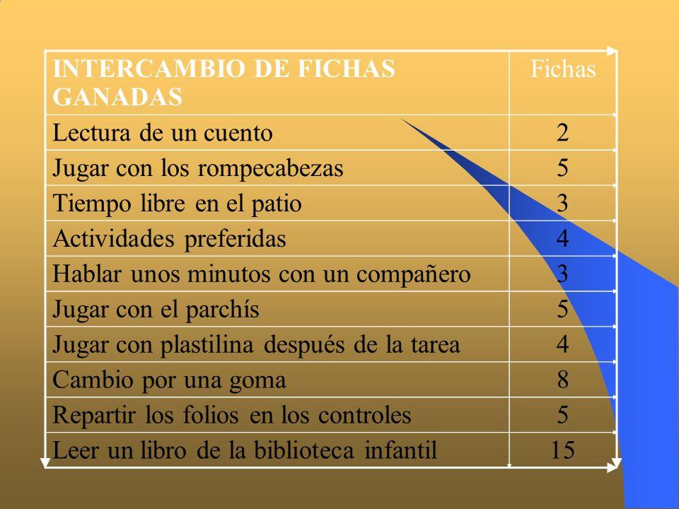 INTERCAMBIO DE FICHAS GANADAS Fichas Lectura de un cuento2 Jugar con los rompecabezas5 Tiempo libre en el patio3 Actividades preferidas4 Hablar unos m