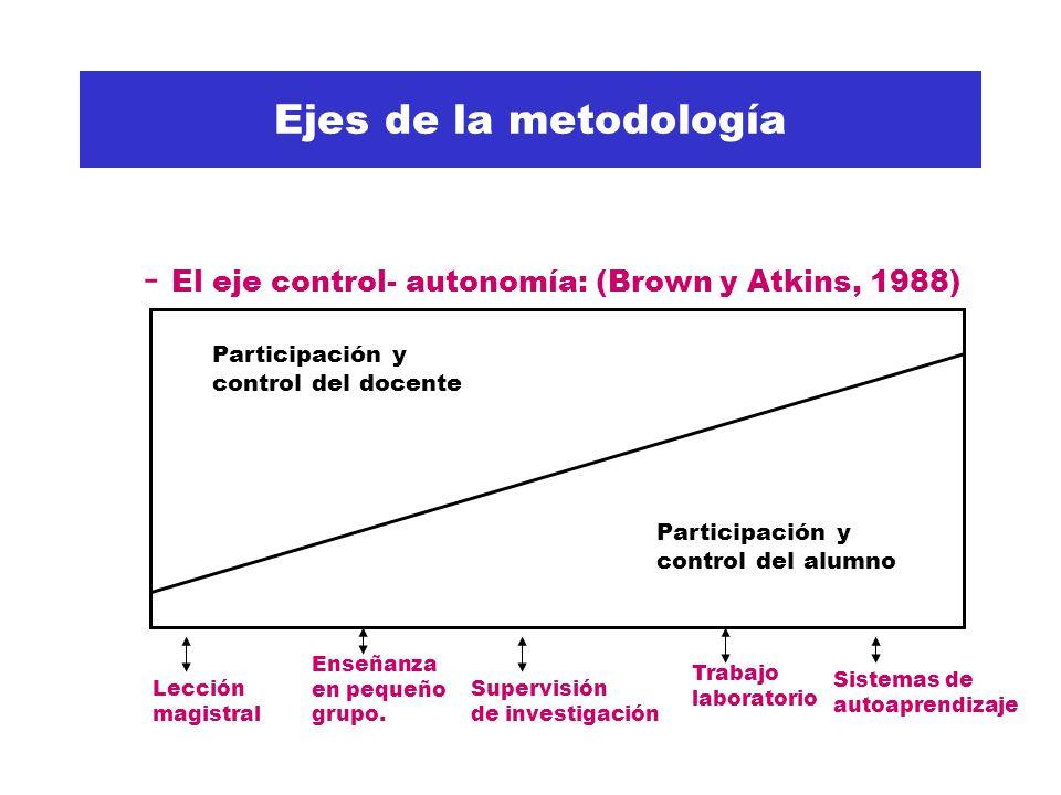 Ejes de la metodología - El eje control- autonomía: (Brown y Atkins, 1988) Participación y control del docente Participación y control del alumno Lección magistral Enseñanza en pequeño grupo.