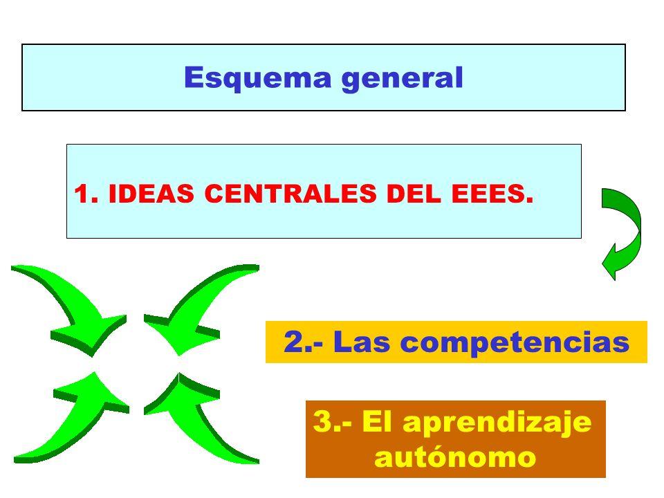Esquema general 1. IDEAS CENTRALES DEL EEES. 2.- Las competencias 3.- El aprendizaje autónomo