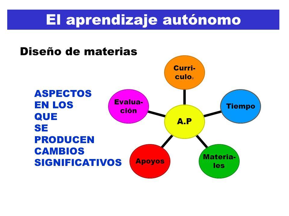A.P Curri- culo o Tiempo Materia- les Apoyos Evalua- ción El aprendizaje autónomo ASPECTOS EN LOS QUE SE PRODUCEN CAMBIOS SIGNIFICATIVOS Diseño de materias