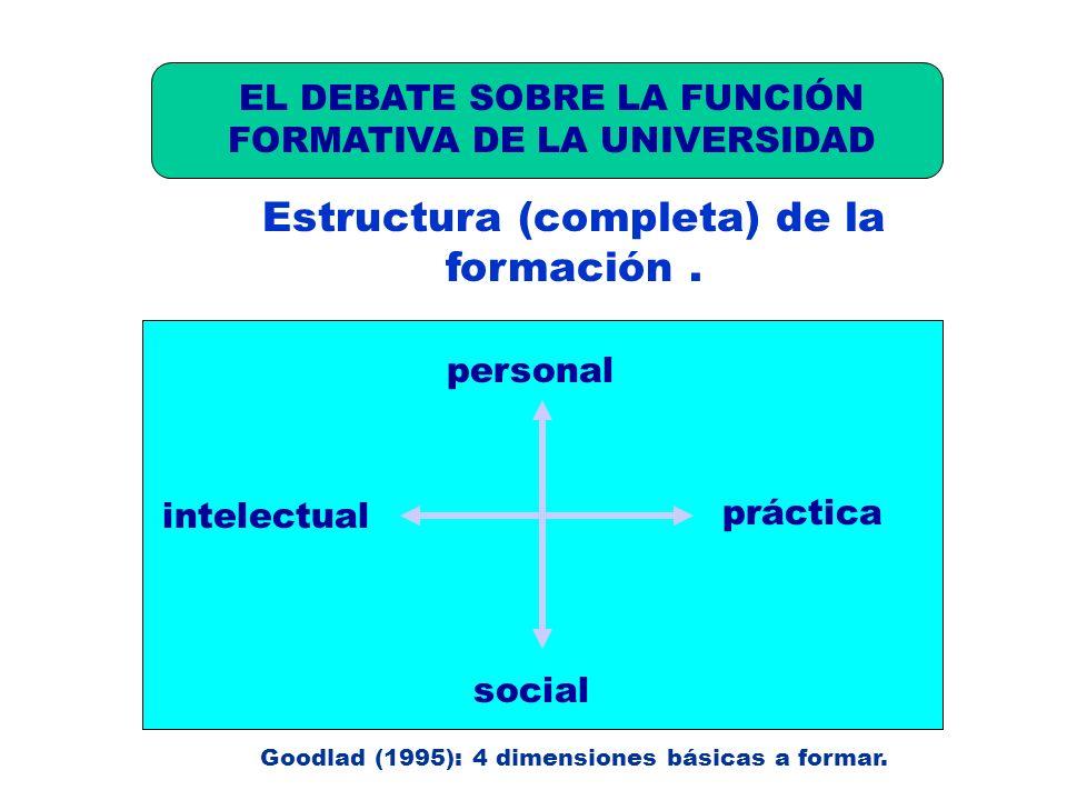 Estructura (completa) de la formación. B) LA FUNCIÓN FORMATIVA (4). social personal intelectual práctica Goodlad (1995): 4 dimensiones básicas a forma