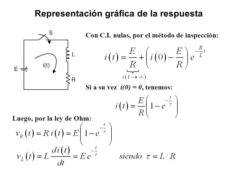 Con C.I. nulas, por el método de inspección: Si a su vez i(0) = 0, tenemos: Representación gráfica de la respuesta Luego, por la ley de Ohm: