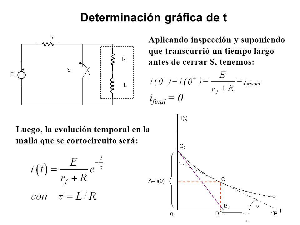 Determinación gráfica de t Aplicando inspección y suponiendo que transcurrió un tiempo largo antes de cerrar S, tenemos: i final = 0 Luego, la evoluci