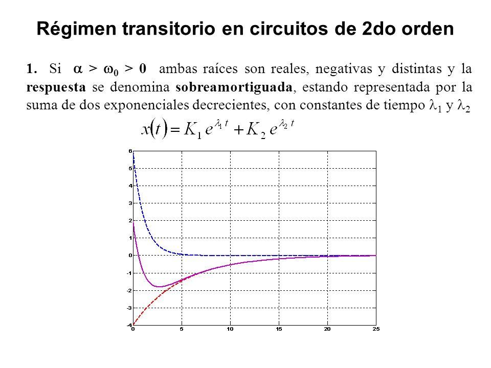 Régimen transitorio en circuitos de 2do orden 1. Si > 0 > 0 ambas raíces son reales, negativas y distintas y la respuesta se denomina sobreamortiguada