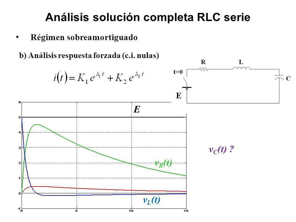 Análisis solución completa RLC serie Régimen sobreamortiguado b) Análisis respuesta forzada (c.i. nulas) v R (t) v L (t) E v C (t) ?