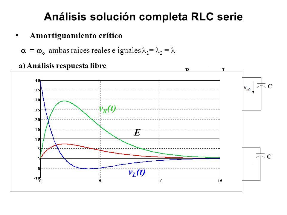Análisis solución completa RLC serie Amortiguamiento crítico = o ambas raíces reales e iguales 1 = 2 = a) Análisis respuesta libre b) Análisis respues