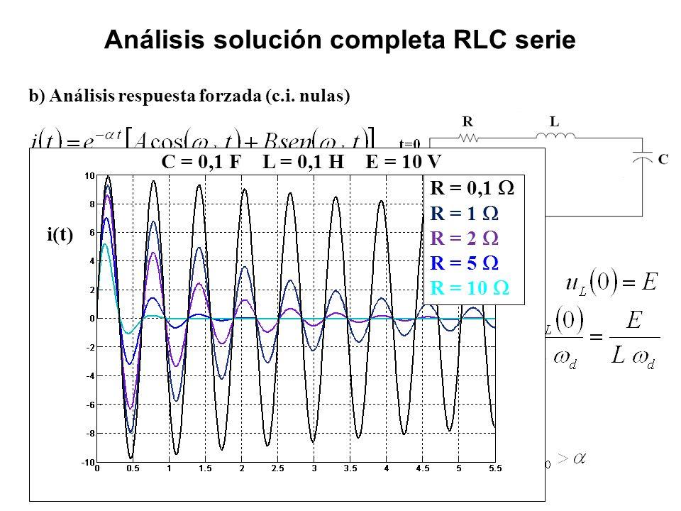 b) Análisis respuesta forzada (c.i. nulas) Análisis solución completa RLC serie i(t) C = 0,1 F L = 0,1 H E = 10 V R = 0,1 R = 1 R = 2 R = 5 R = 10