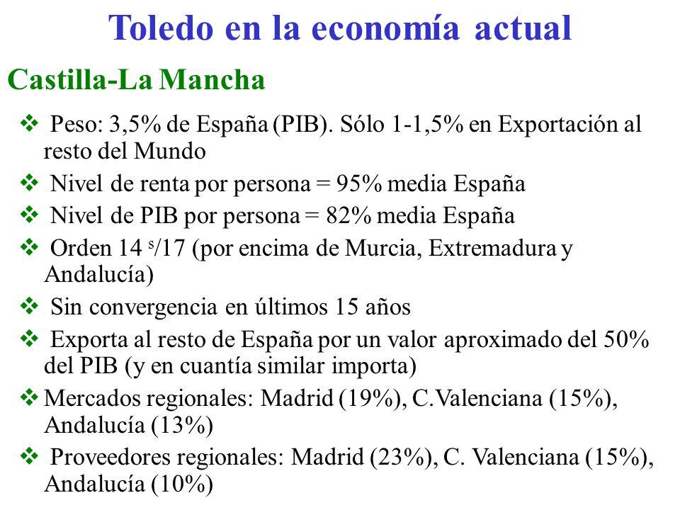 Toledo en la economía actual Castilla-La Mancha Peso: 3,5% de España (PIB). Sólo 1-1,5% en Exportación al resto del Mundo Nivel de renta por persona =