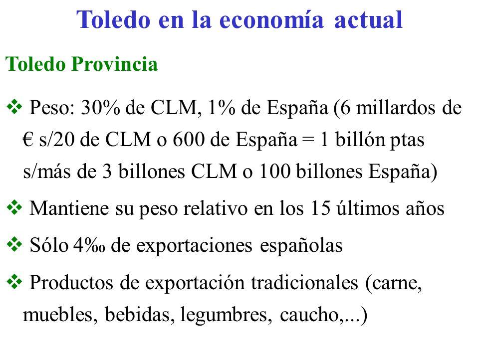Toledo en la economía actual Toledo Provincia Peso: 30% de CLM, 1% de España (6 millardos de s/20 de CLM o 600 de España = 1 billón ptas s/más de 3 bi