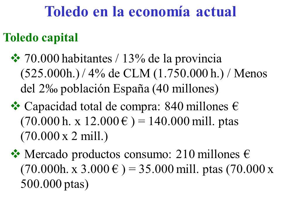 Toledo en la economía actual Toledo capital 70.000 habitantes / 13% de la provincia (525.000h.) / 4% de CLM (1.750.000 h.) / Menos del 2 población Esp