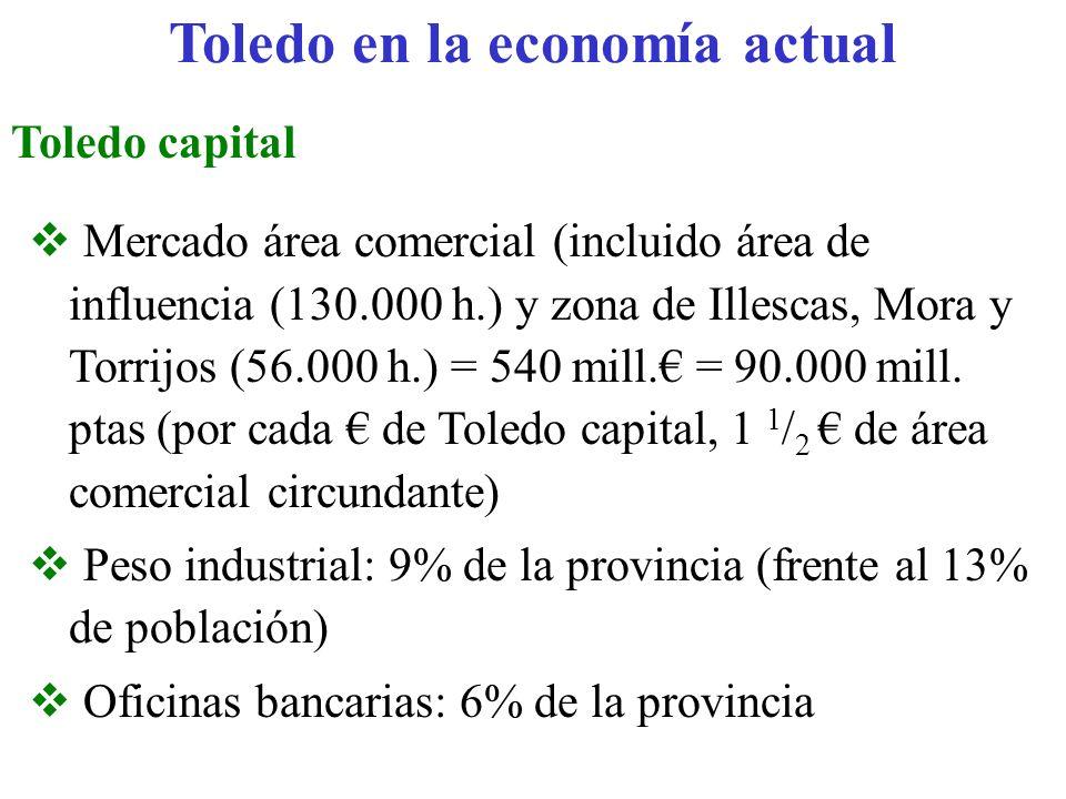 Toledo en la economía actual Toledo capital Mercado área comercial (incluido área de influencia (130.000 h.) y zona de Illescas, Mora y Torrijos (56.0