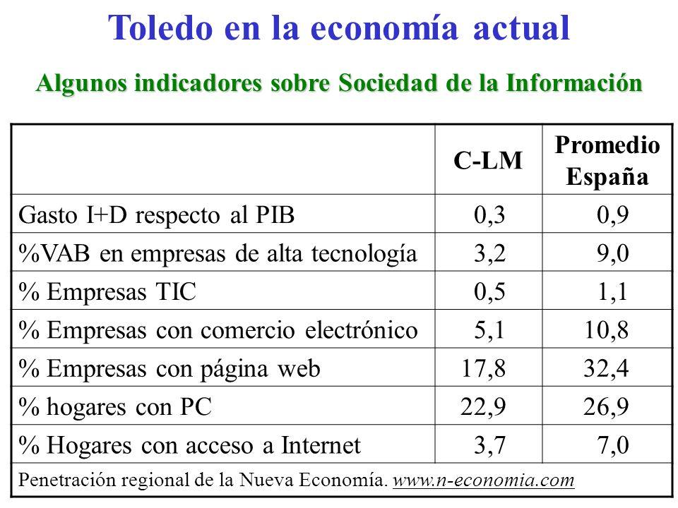 Toledo en la economía actual Algunos indicadores sobre Sociedad de la Información C-LM Promedio España Gasto I+D respecto al PIB 0,30,9 %VAB en empres