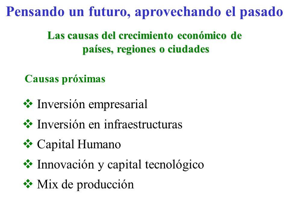 Inversión empresarial Inversión en infraestructuras Capital Humano Innovación y capital tecnológico Mix de producción Causas próximas Pensando un futu