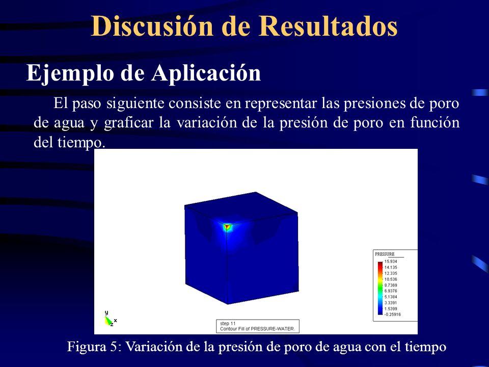 Discusión de Resultados Ejemplo de Aplicación El paso siguiente consiste en representar las presiones de poro de agua y graficar la variación de la pr